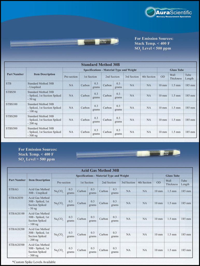 Method 30B Standard and Acid Gas Sorbent Traps